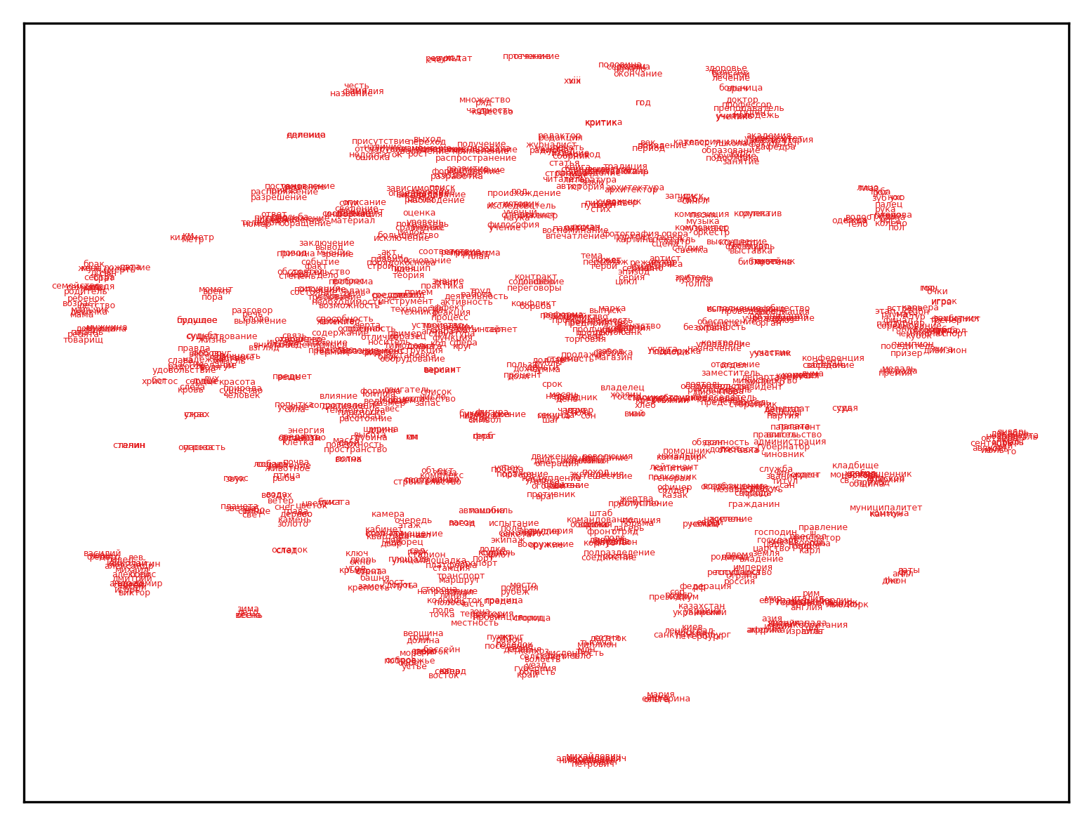 Plot for noun relations; click for full-size image