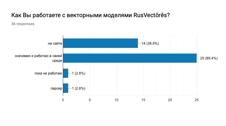 How people use RusVectōrēs?